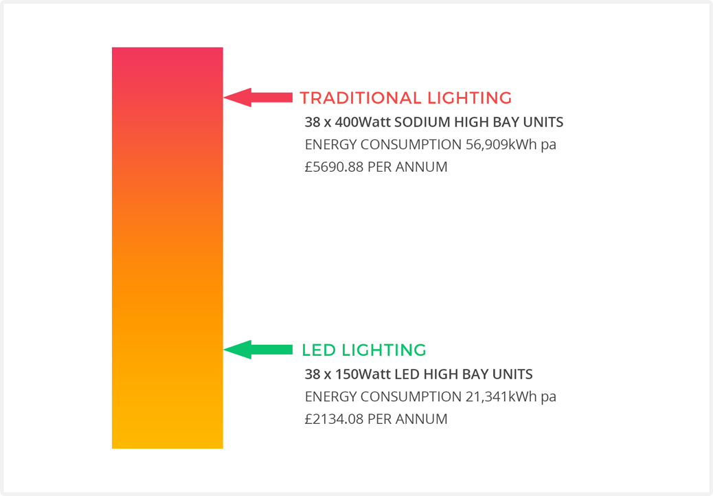Traditional Lighting vs LED Cost & Energy Comparison